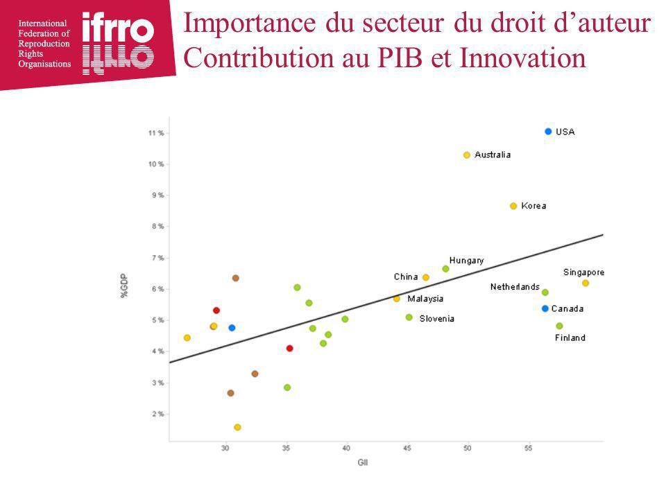 Importance du secteur du droit d'auteur Contribution au PIB et Innovation