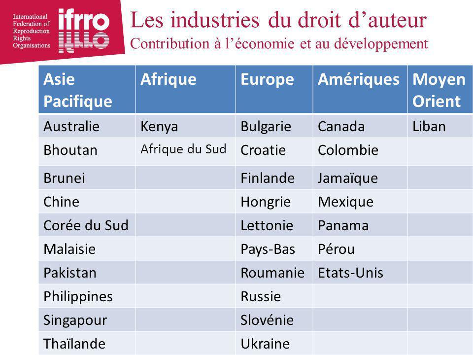 Contribution économique des industries créatives – OMPI http://www.wipo.int/export/sites/www/ip-development/en/creative_industry/pdf/eco_table.pdf http://www.wipo.int/ip-development/en/creative_industry/economic_contribution.html