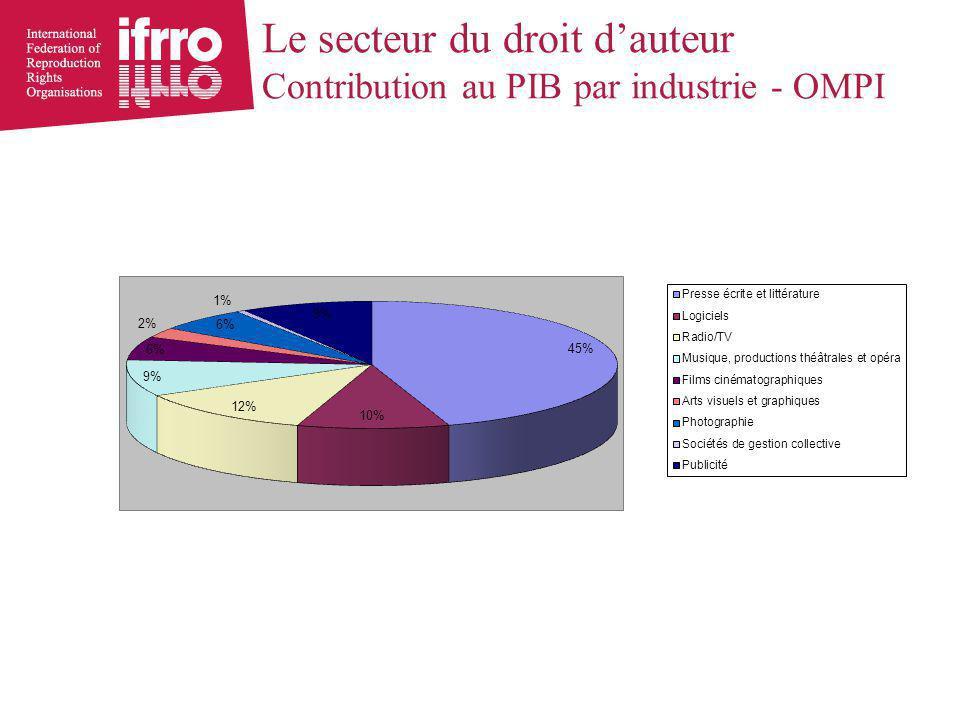 Le secteur du droit d'auteur Contribution au PIB par industrie - OMPI