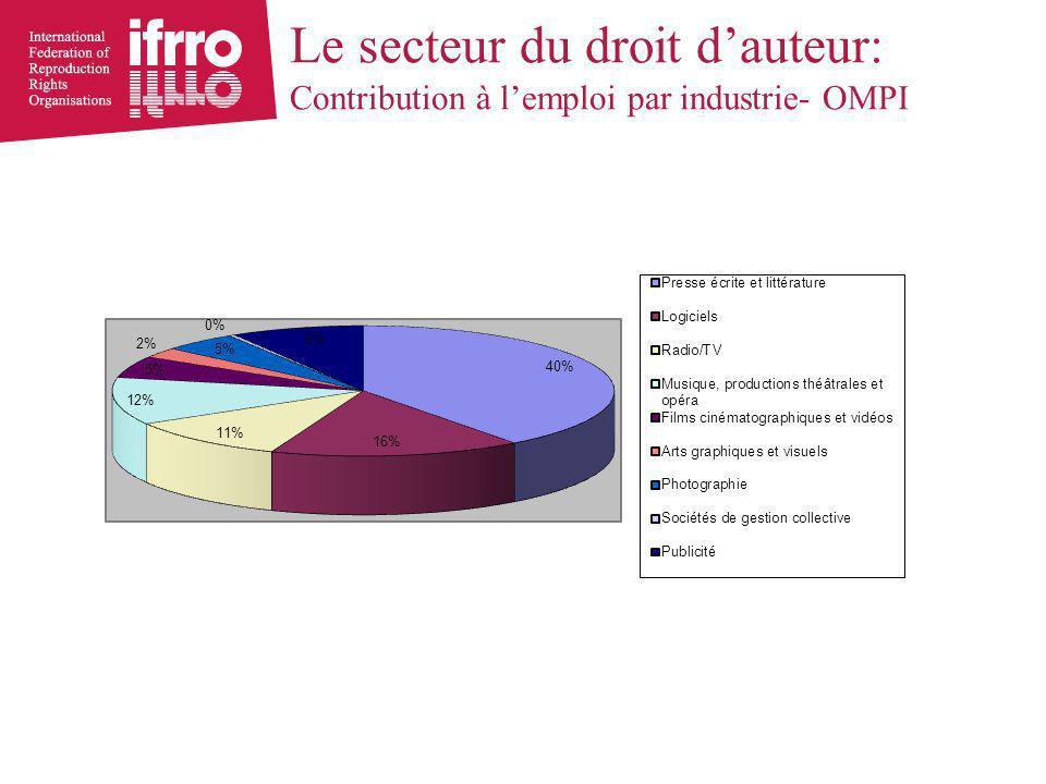 Le secteur du droit d'auteur: Contribution à l'emploi par industrie- OMPI