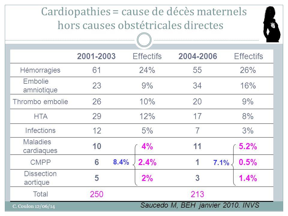 BEH 2010, La mortalité maternelle en France : bilan 2001-2006 Cardiopathies = cause de décès maternels hors causes obstétricales directes C.