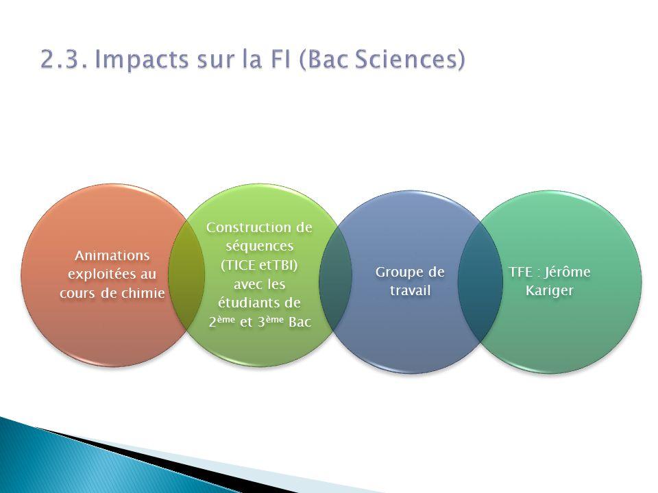 Animations exploitées au cours de chimie Construction de séquences (TICE etTBI) avec les étudiants de 2 ème et 3 ème Bac TFE : Jérôme Kariger Groupe de travail