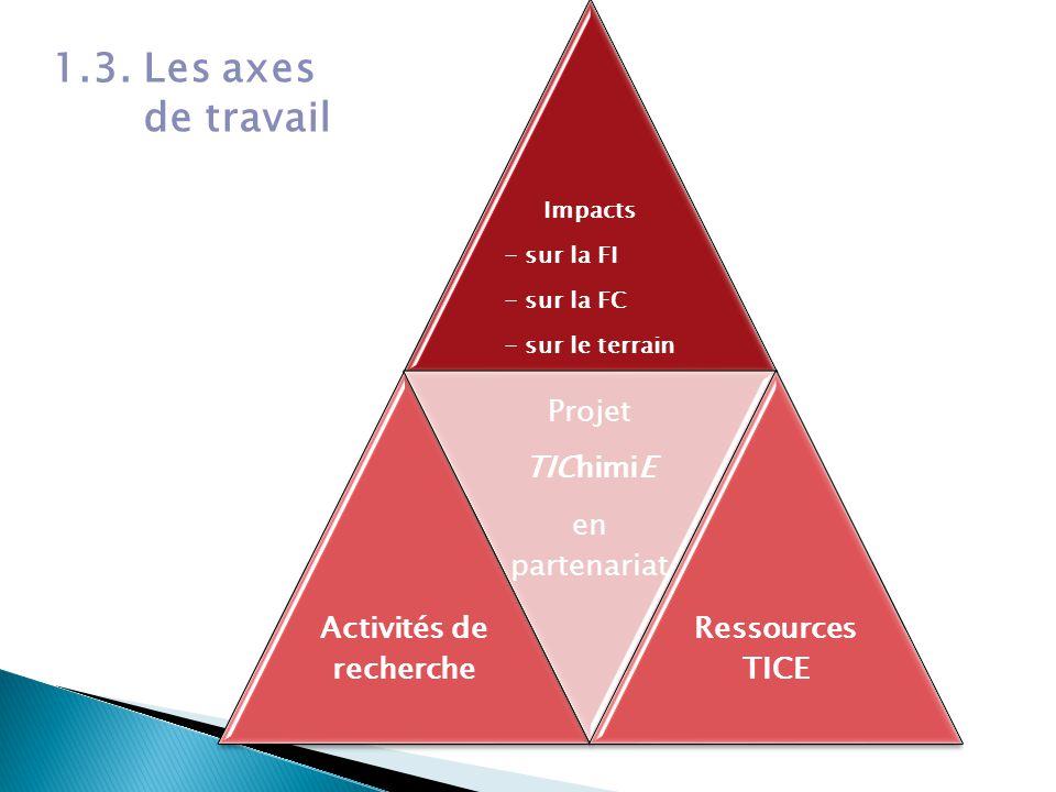 Impacts - sur la FI - sur la FC - sur le terrain Activités de recherche Projet TIChimiE en partenariat Ressources TICE 1.3.
