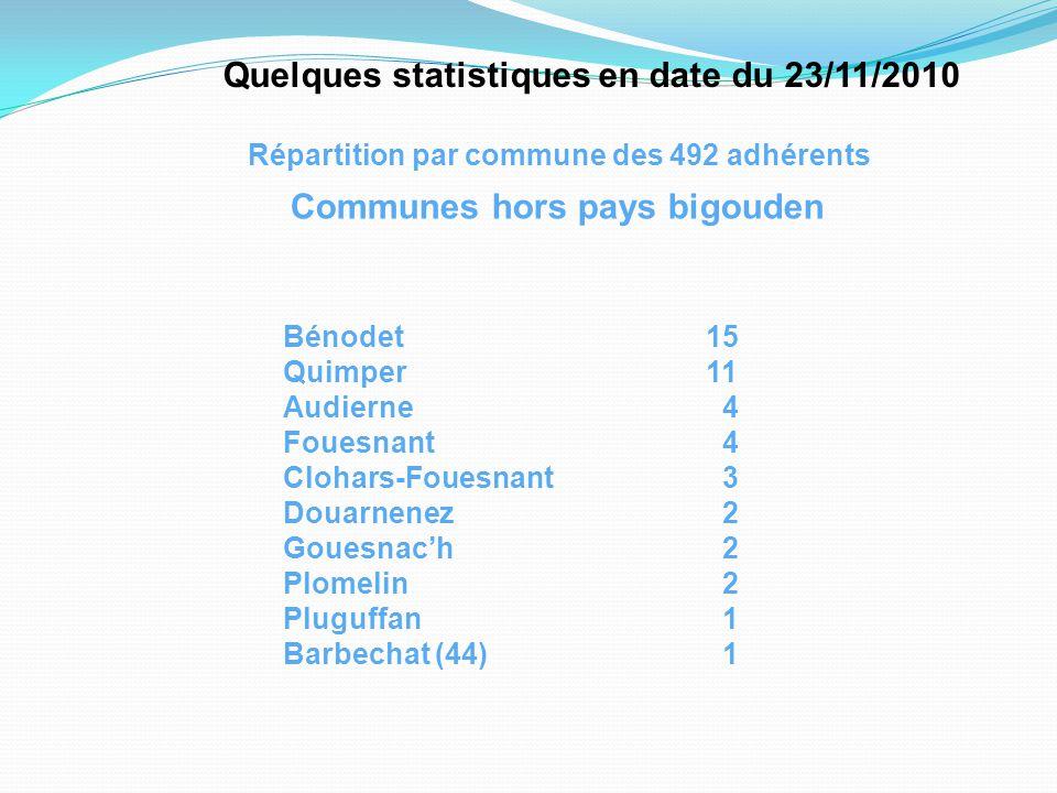Quelques statistiques en date du 23/11/2010 Répartition par commune des 492 adhérents Bénodet15 Quimper11 Audierne 4 Fouesnant 4 Clohars-Fouesnant 3 Douarnenez 2 Gouesnac'h 2 Plomelin 2 Pluguffan 1 Barbechat (44) 1 Communes hors pays bigouden