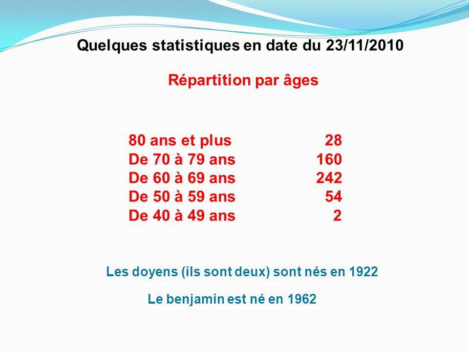 Quelques statistiques en date du 23/11/2010 Répartition par âges 80 ans et plus 28 De 70 à 79 ans160 De 60 à 69 ans242 De 50 à 59 ans 54 De 40 à 49 ans 2 Les doyens (ils sont deux) sont nés en 1922 Le benjamin est né en 1962