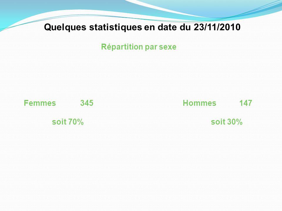 Quelques statistiques en date du 23/11/2010 Répartition par sexe Femmes345 soit 70% Hommes147 soit 30%