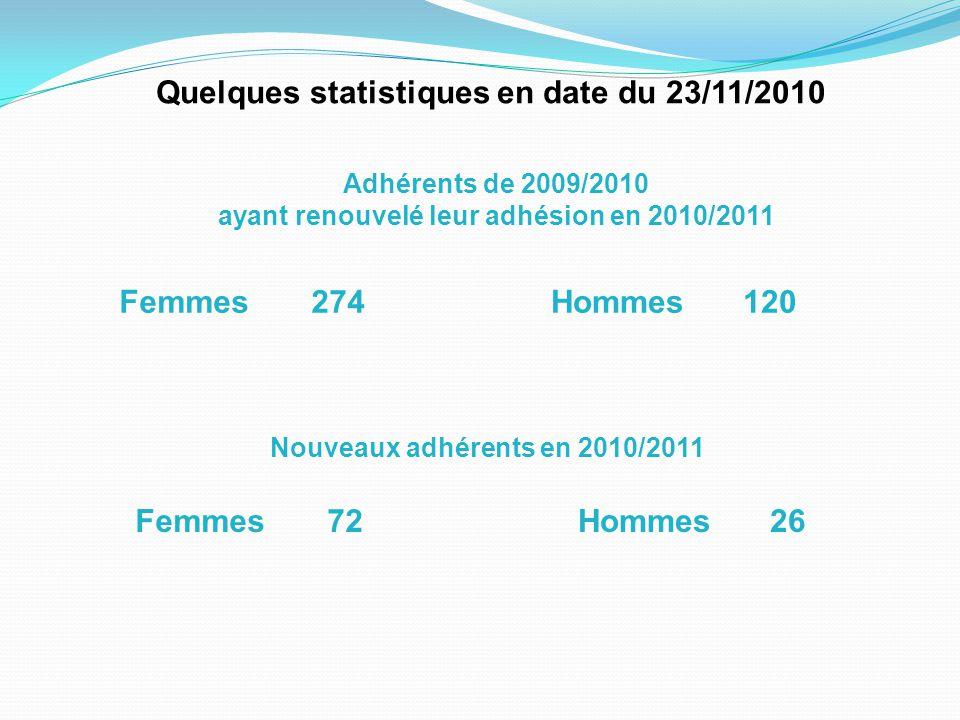 Quelques statistiques en date du 23/11/2010 Adhérents de 2009/2010 ayant renouvelé leur adhésion en 2010/2011 Femmes274Hommes120 Nouveaux adhérents en 2010/2011 Femmes72Hommes26