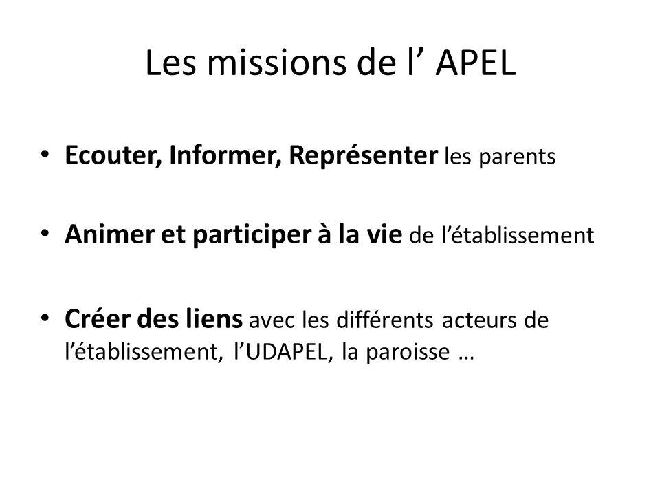 Les missions de l' APEL Ecouter, Informer, Représenter les parents Animer et participer à la vie de l'établissement Créer des liens avec les différents acteurs de l'établissement, l'UDAPEL, la paroisse …