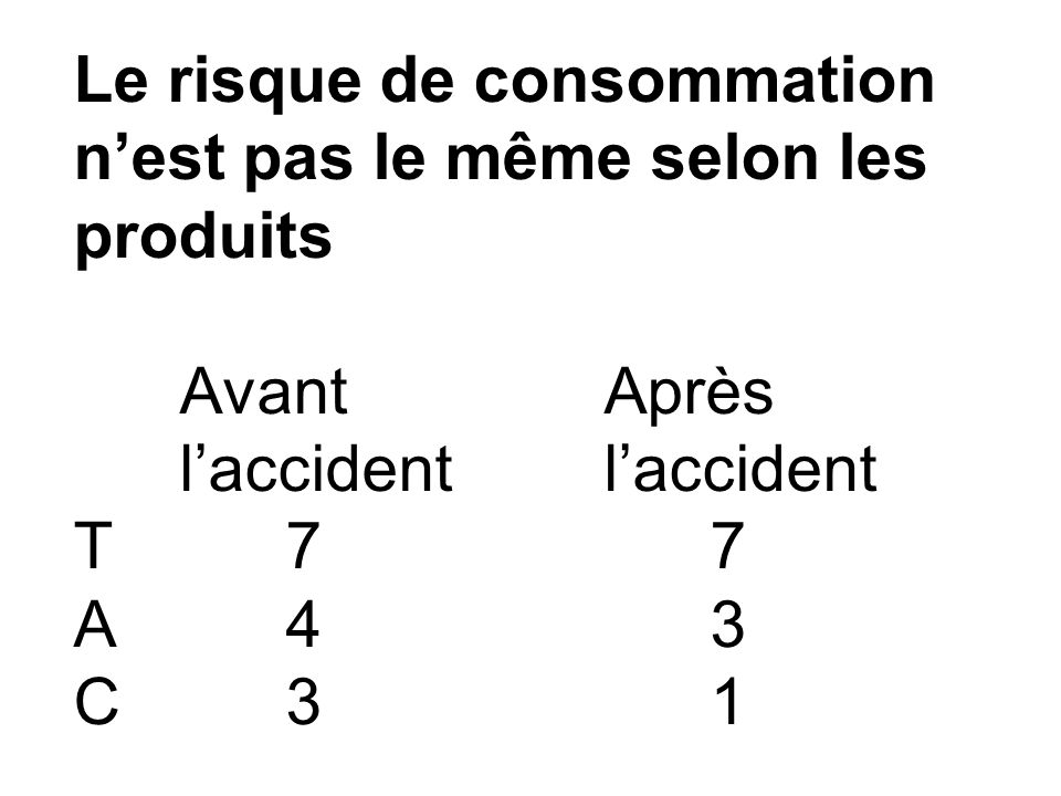 Le risque de consommation n'est pas le même selon les produits Avant Après l'accidentl'accident T77 A43 C31