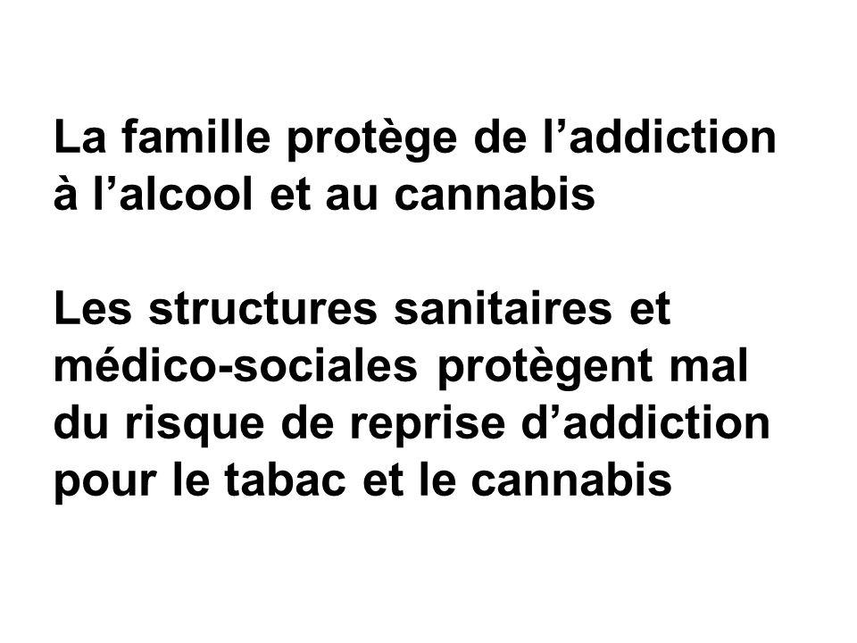 La famille protège de l'addiction à l'alcool et au cannabis Les structures sanitaires et médico-sociales protègent mal du risque de reprise d'addiction pour le tabac et le cannabis