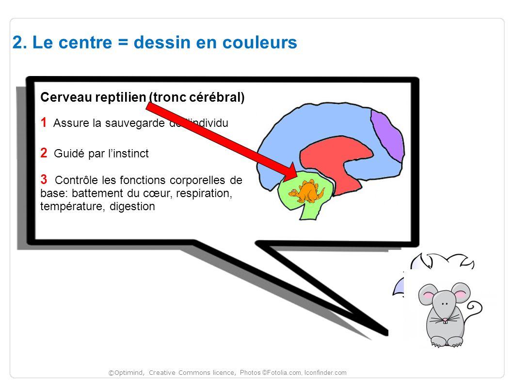 2. Le centre = dessin en couleurs A Cerveau reptilien (tronc cérébral) 1 Assure la sauvegarde de l'individu 3 Contrôle les fonctions corporelles de ba