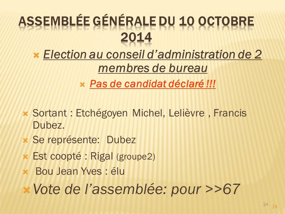 24  Election au conseil d'administration de 2 membres de bureau  Pas de candidat déclaré !!!  Sortant : Etchégoyen Michel, Lelièvre, Francis Dubez.