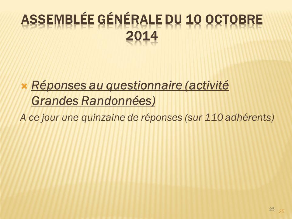 25  Réponses au questionnaire (activité Grandes Randonnées) A ce jour une quinzaine de réponses (sur 110 adhérents) 25