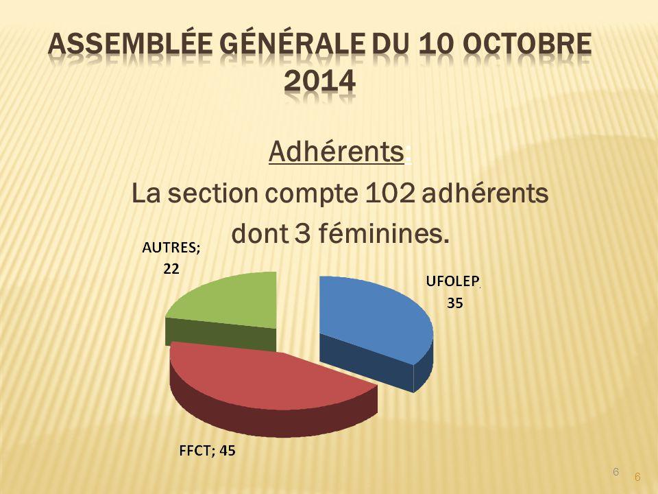6 Adhérents: La section compte 102 adhérents dont 3 féminines. 6