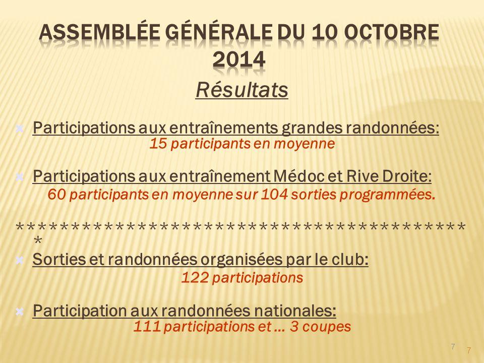 7 Résultats  Participations aux entraînements grandes randonnées: 15 participants en moyenne  Participations aux entraînement Médoc et Rive Droite: