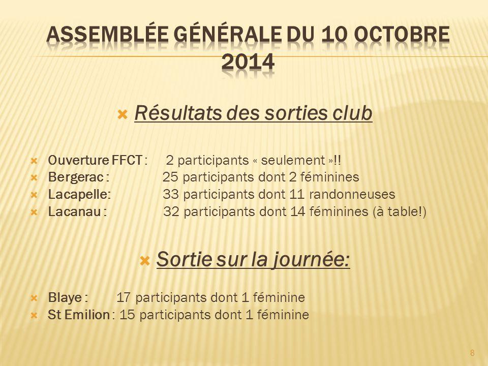  Résultats des sorties club  Ouverture FFCT : 2 participants « seulement »!!  Bergerac : 25 participants dont 2 féminines  Lacapelle: 33 participa