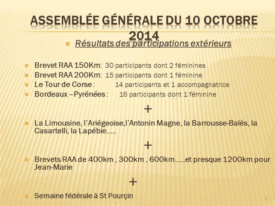  Résultats des participations extérieurs  Brevet RAA 150Km: 30 participants dont 2 féminines  Brevet RAA 200Km: 15 participants dont 1 féminine  L