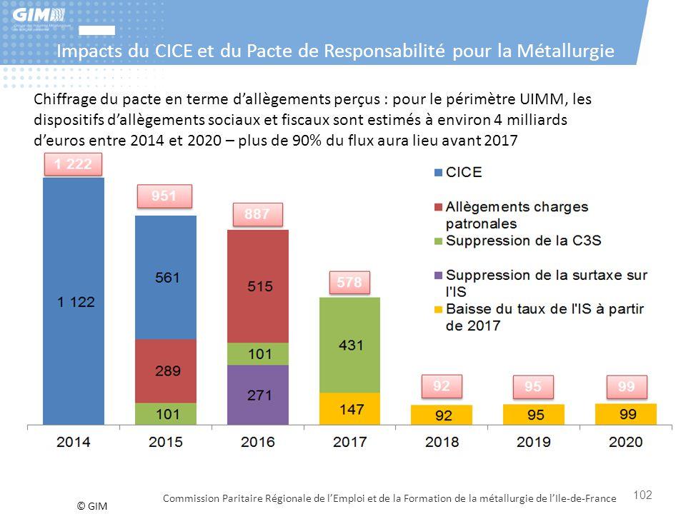 © GIM Impacts du CICE et du Pacte de Responsabilité pour la Métallurgie Commission Paritaire Régionale de l'Emploi et de la Formation de la métallurgi