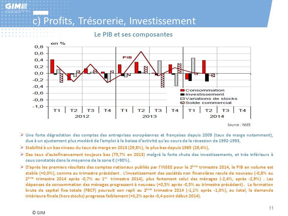 © GIM 11 c) Profits, Trésorerie, Investissement Source : INSEE  Une forte dégradation des comptes des entreprises européennes et françaises depuis 20