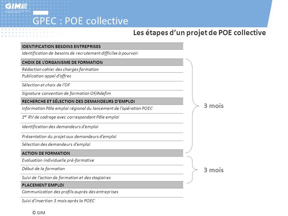 © GIM GPEC : POE collective Les étapes d'un projet de POE collective IDENTIFICATION BESOINS ENTREPRISES Identification de besoins de recrutement diffi