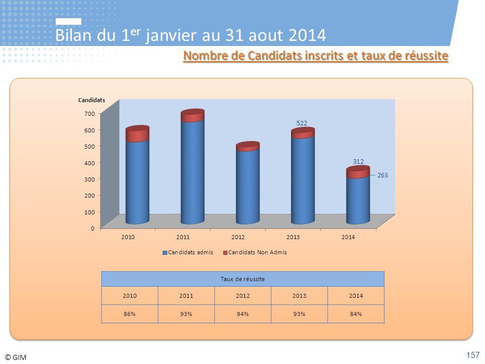 © GIM Bilan du 1 er janvier au 31 aout 2014 Nombre de Candidats inscrits et taux de réussite Taux de réussite 20102011201220132014 86%93%94%93%84% 312
