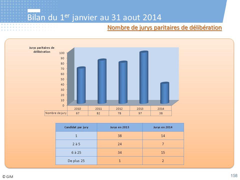 © GIM Bilan du 1 er janvier au 31 aout 2014 Nombre de jurys paritaires de délibération Candidat par juryJurys en 2013Jurys en 2014 13814 2 à 5247 6 à
