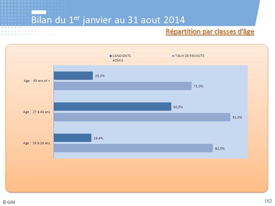 © GIM Bilan du 1 er janvier au 31 aout 2014 Répartition par classes d'âge 162