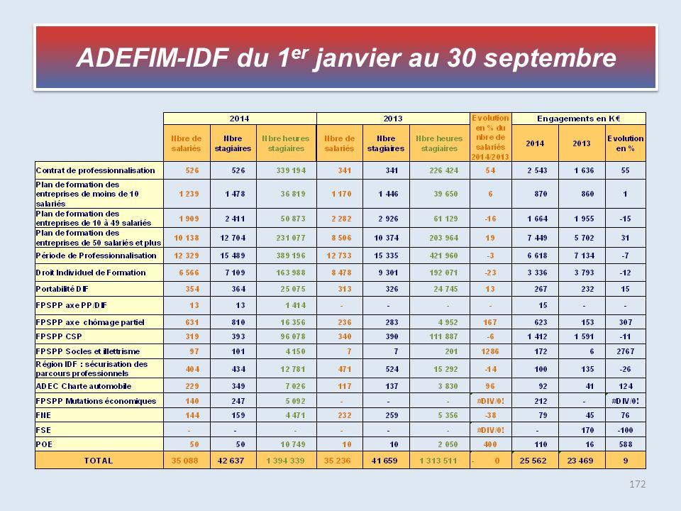 172 ADEFIM-IDF du 1 er janvier au 30 septembre