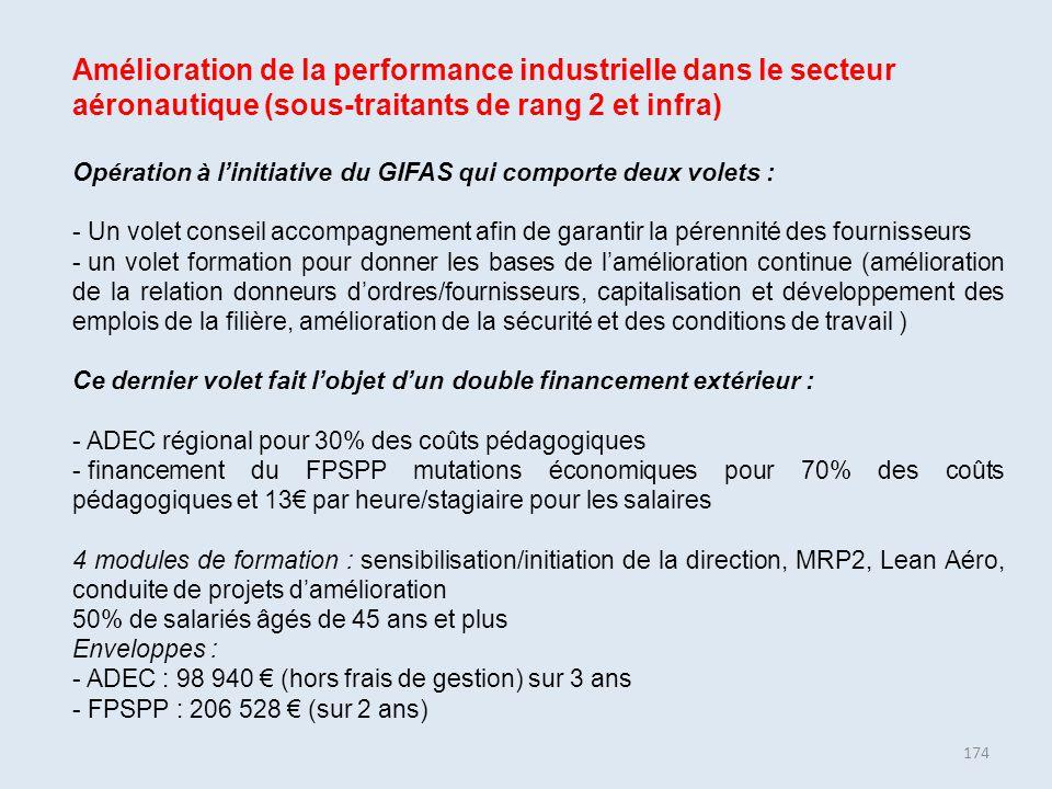 174 Amélioration de la performance industrielle dans le secteur aéronautique (sous-traitants de rang 2 et infra) Opération à l'initiative du GIFAS qui