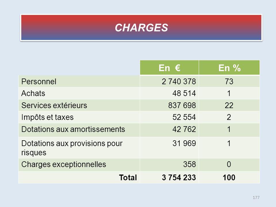 CHARGES En €En % Personnel2 740 37873 Achats48 5141 Services extérieurs837 69822 Impôts et taxes52 5542 Dotations aux amortissements42 7621 Dotations