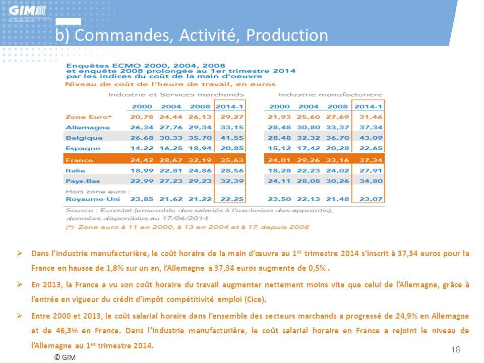 © GIM 18 b) Commandes, Activité, Production  Dans l'industrie manufacturière, le coût horaire de la main d'œuvre au 1 er trimestre 2014 s'inscrit à 3