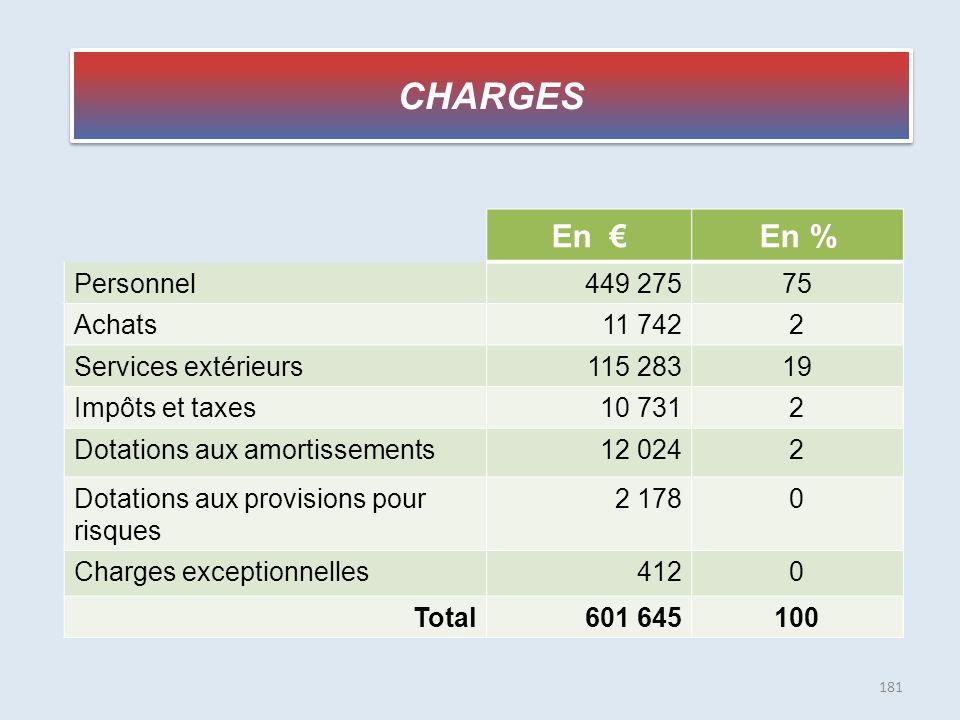 CHARGES En €En % Personnel449 27575 Achats11 7422 Services extérieurs115 28319 Impôts et taxes10 7312 Dotations aux amortissements12 0242 Dotations au