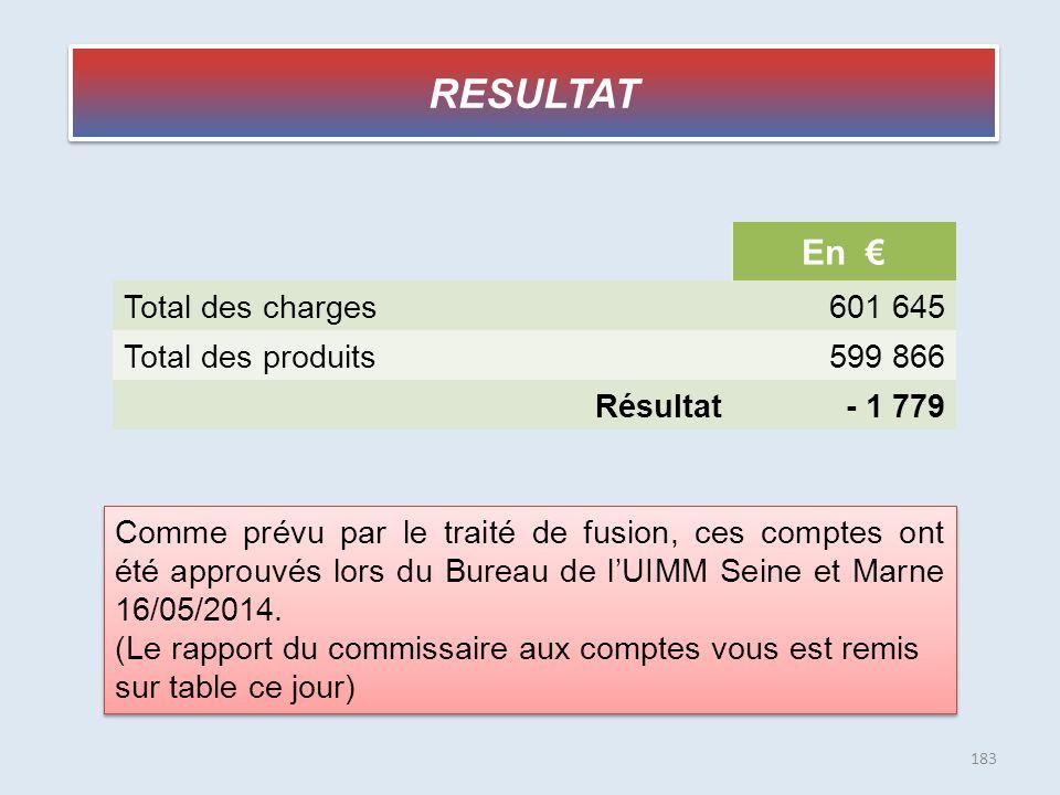 RESULTAT En € Total des charges601 645 Total des produits599 866 Résultat- 1 779 Comme prévu par le traité de fusion, ces comptes ont été approuvés lo