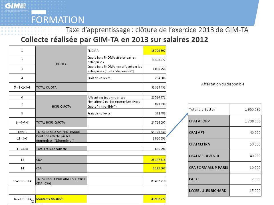 © GIM FORMATION Taxe d'apprentissage : clôture de l'exercice 2013 de GIM-TA Collecte réalisée par GIM-TA en 2013 sur salaires 2012 Affectation du disp
