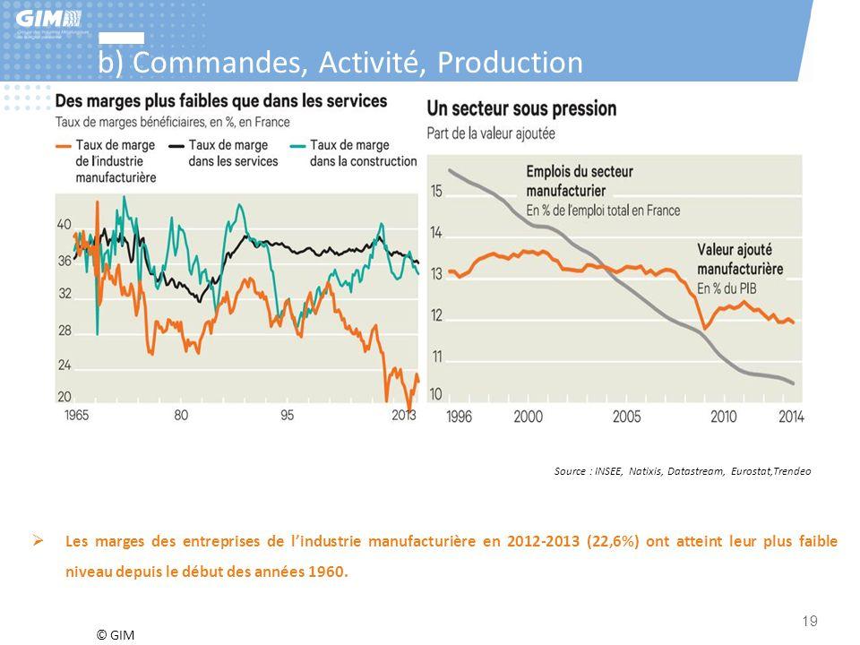 © GIM 19 b) Commandes, Activité, Production Source : INSEE, Natixis, Datastream, Eurostat,Trendeo  Les marges des entreprises de l'industrie manufact