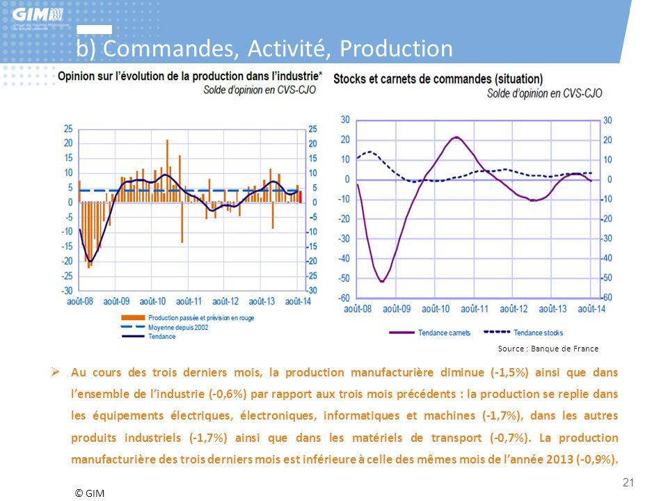 © GIM 21 b) Commandes, Activité, Production Source : Banque de France  Au cours des trois derniers mois, la production manufacturière diminue (-1,5%)
