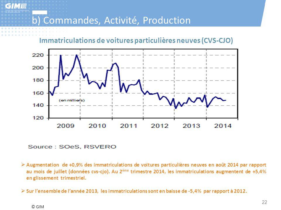 © GIM 22 b) Commandes, Activité, Production  Augmentation de +0,9% des immatriculations de voitures particulières neuves en août 2014 par rapport au