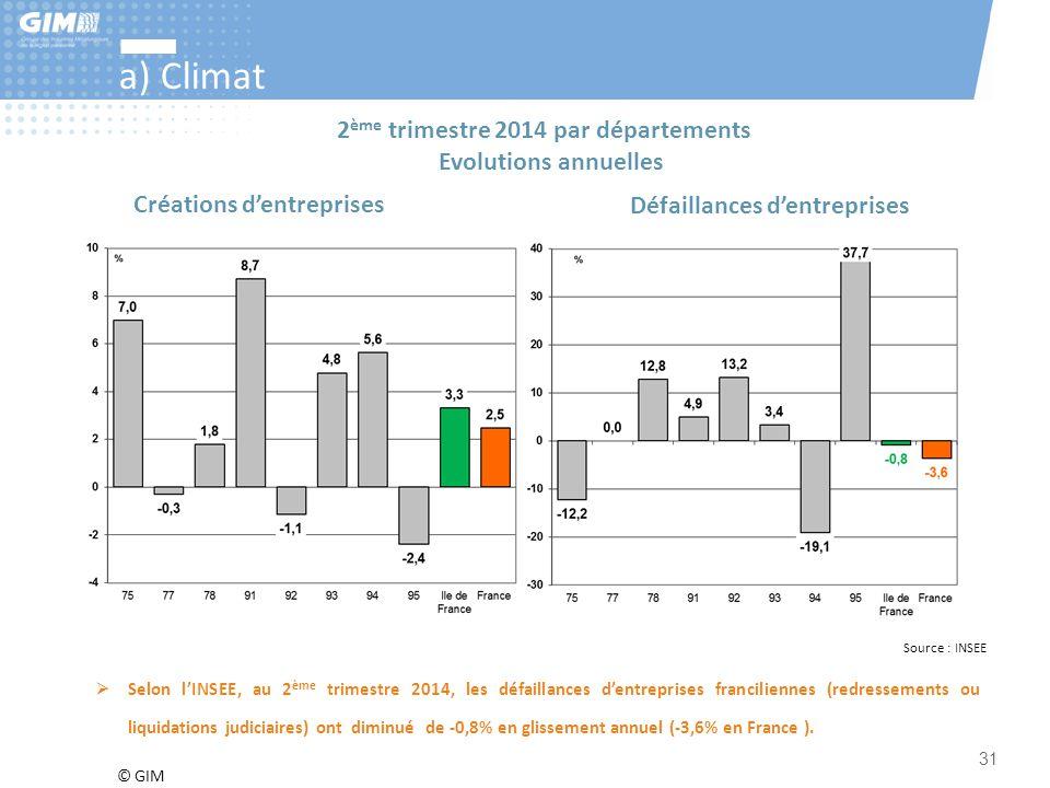 © GIM 31 a) Climat 2 ème trimestre 2014 par départements Evolutions annuelles Créations d'entreprises (total yc auto-entrepreneurs) Défaillances d'ent