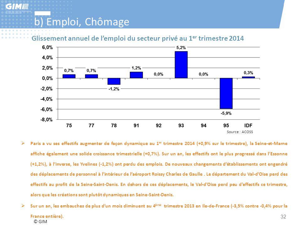 © GIM 32 b) Emploi, Chômage Source : ACOSS Glissement annuel de l'emploi du secteur privé au 1 er trimestre 2014  Paris a vu ses effectifs augmenter
