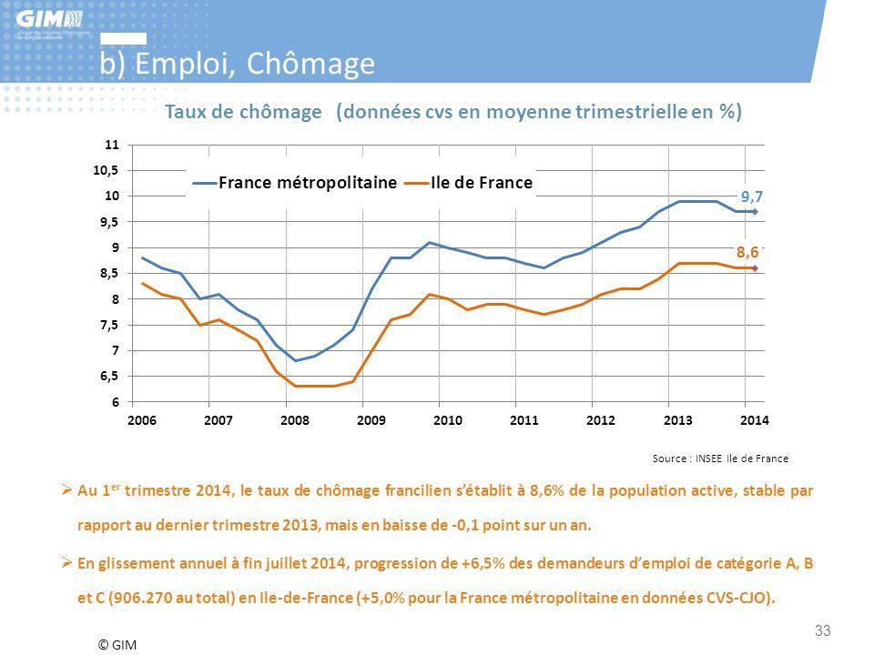 © GIM 33 b) Emploi, Chômage Source : INSEE Ile de France Taux de chômage (données cvs en moyenne trimestrielle en %)  Au 1 er trimestre 2014, le taux