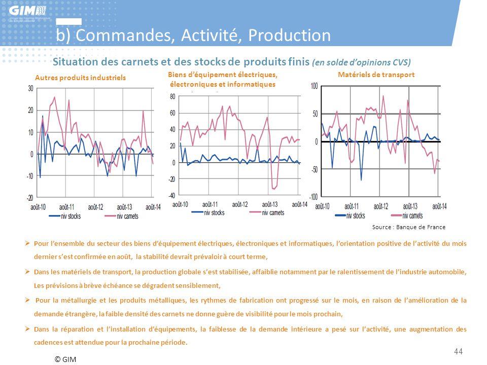 © GIM 44 b) Commandes, Activité, Production Source : Banque de France Autres produits industriels Biens d'équipement électriques, électroniques et inf