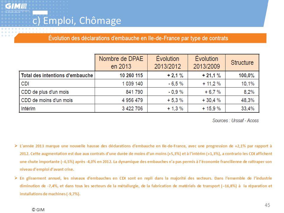 © GIM 45 c) Emploi, Chômage  L'année 2013 marque une nouvelle hausse des déclarations d'embauche en Ile-de-France, avec une progression de +2,1% par