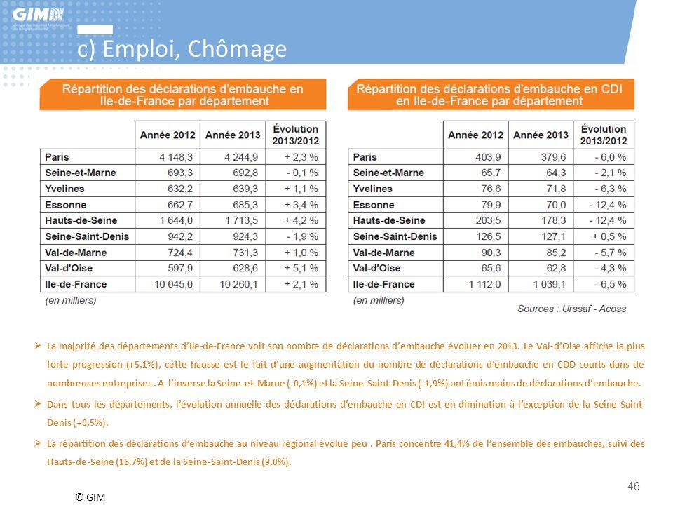 © GIM 46 c) Emploi, Chômage  La majorité des départements d'Ile-de-France voit son nombre de déclarations d'embauche évoluer en 2013. Le Val-d'Oise a