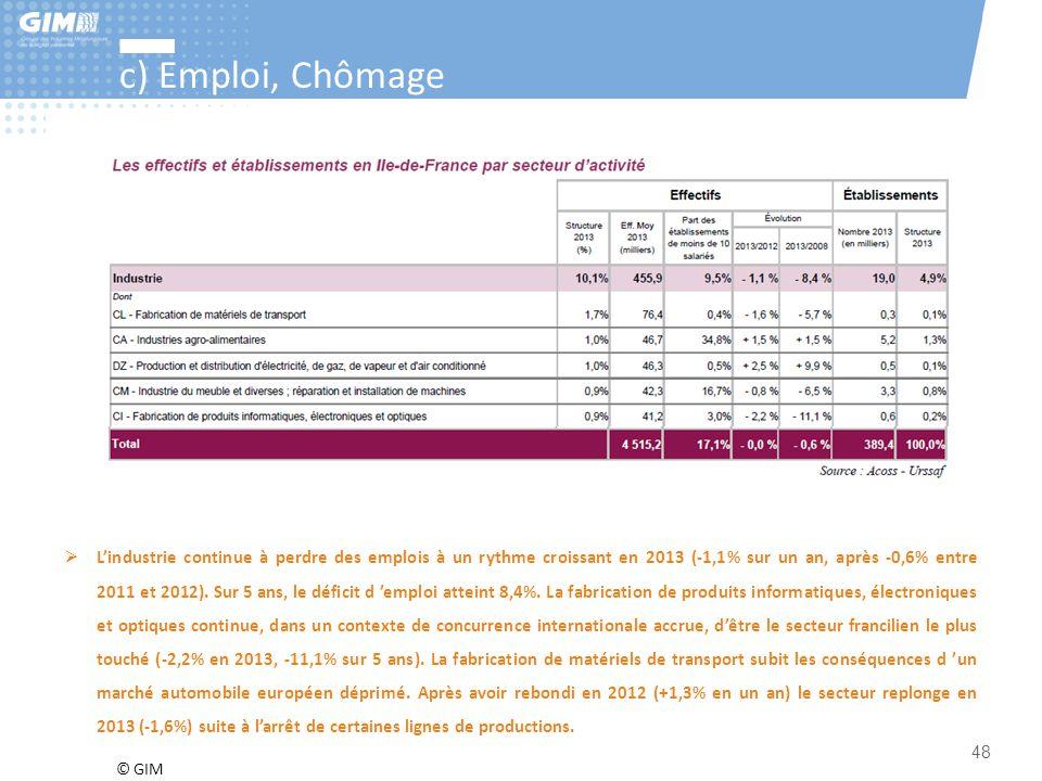 © GIM 48 c) Emploi, Chômage  L'industrie continue à perdre des emplois à un rythme croissant en 2013 (-1,1% sur un an, après -0,6% entre 2011 et 2012