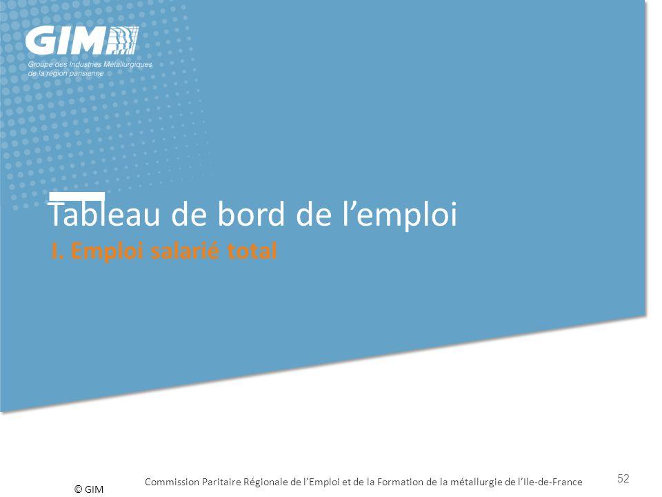 © GIM Tableau de bord de l'emploi I. Emploi salarié total Commission Paritaire Régionale de l'Emploi et de la Formation de la métallurgie de l'Ile-de-