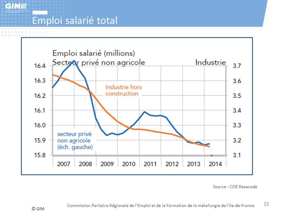 © GIM Emploi salarié total Commission Paritaire Régionale de l'Emploi et de la Formation de la métallurgie de l'Ile-de-France 53 Source : COE Rexecode