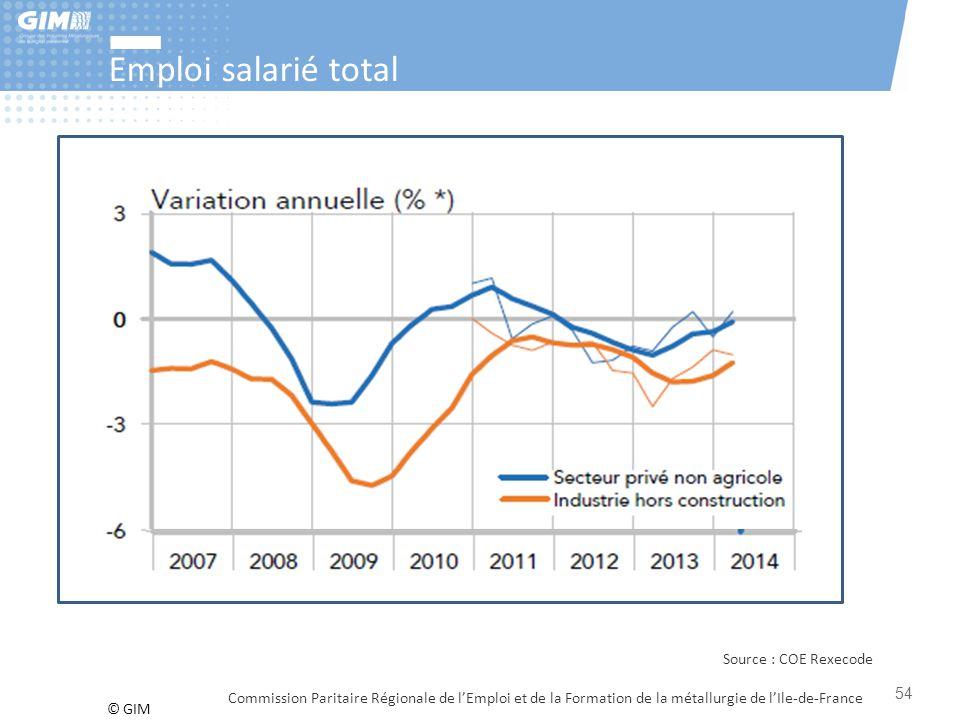 © GIM Emploi salarié total Commission Paritaire Régionale de l'Emploi et de la Formation de la métallurgie de l'Ile-de-France 54 Source : COE Rexecode
