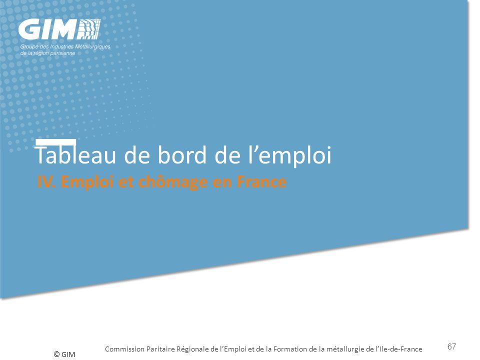 © GIM Tableau de bord de l'emploi IV. Emploi et chômage en France Commission Paritaire Régionale de l'Emploi et de la Formation de la métallurgie de l