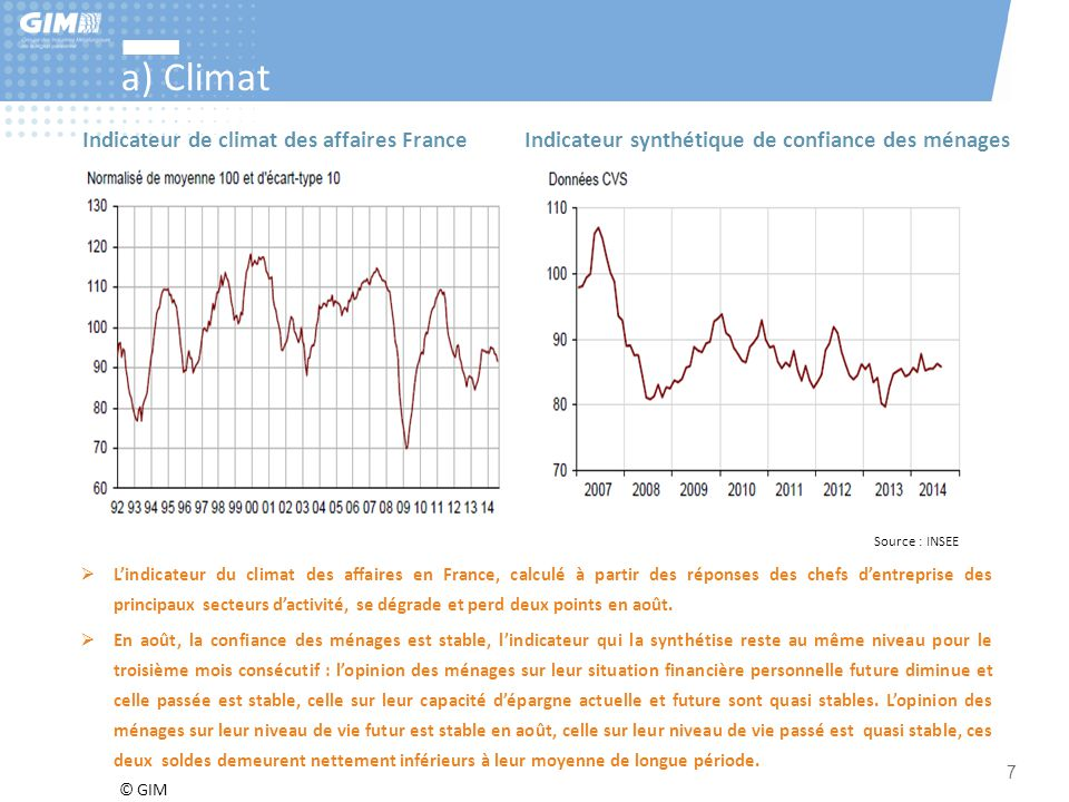 © GIM 7 a) Climat  L'indicateur du climat des affaires en France, calculé à partir des réponses des chefs d'entreprise des principaux secteurs d'acti