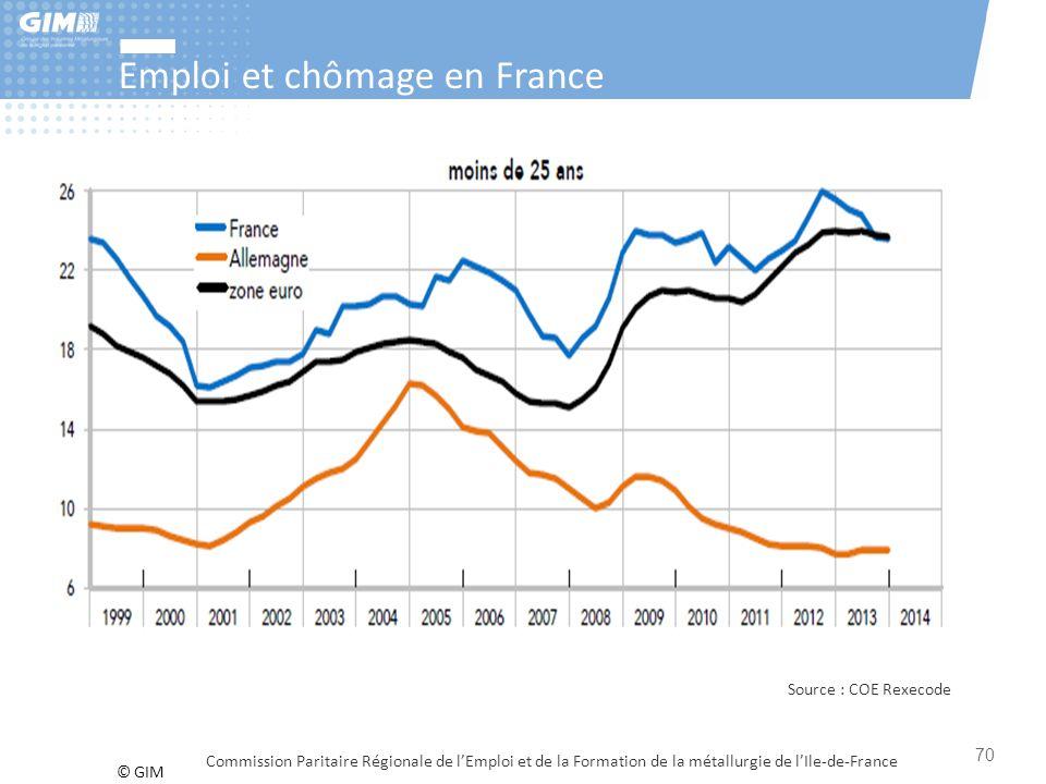© GIM Emploi et chômage en France Commission Paritaire Régionale de l'Emploi et de la Formation de la métallurgie de l'Ile-de-France Source : COE Rexe
